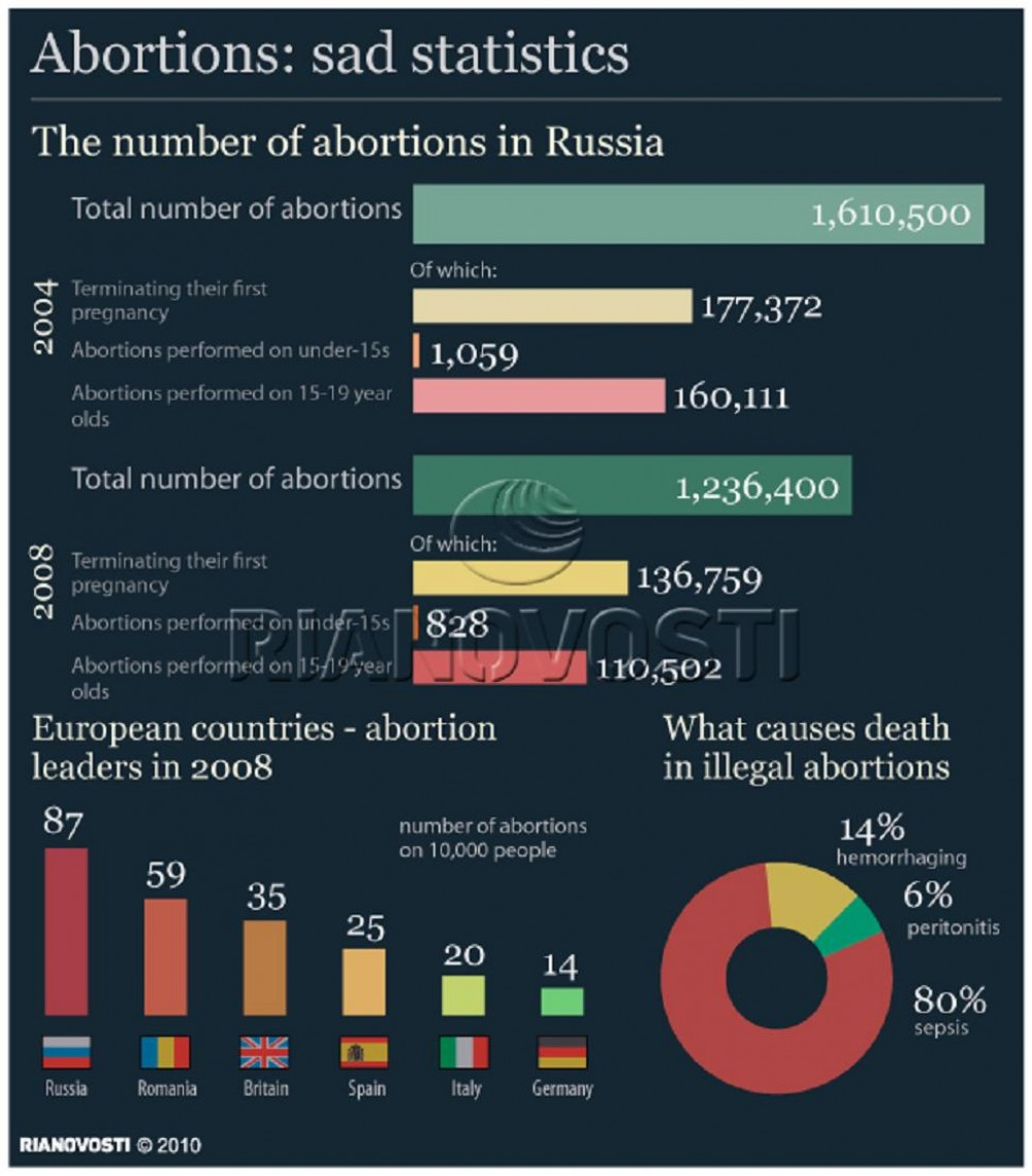 abortion statistics Learn about abortion - an overview, your rights, preparation (what to expect, counseling), medical procedures and after the procedure on emedicinehealthcom.