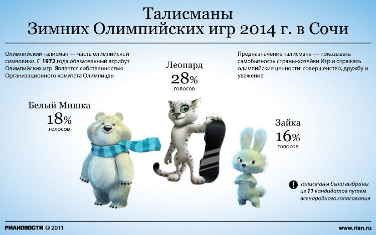 RIA-Novosti Infographic. Mascots for 2014 Winter Olympic ... |Winter Olympics 2014 Mascot Names