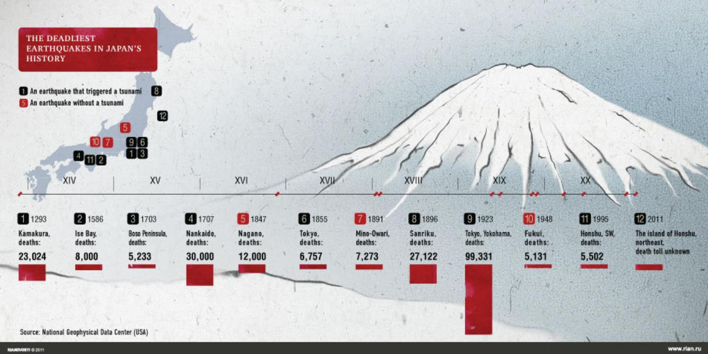 deadliest earthquakes in history The world's deadliest earthquakes in past decade in the past decade, several quakes around the world have killed hundreds of thousands of people.