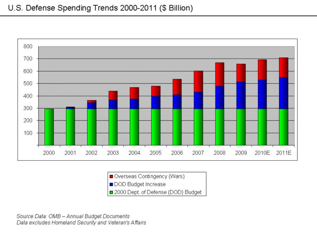 01 U.S. Defence Spending Trends