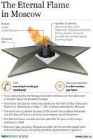 01 RIA Novosti Infographics. The Eternal Flame in Moscow