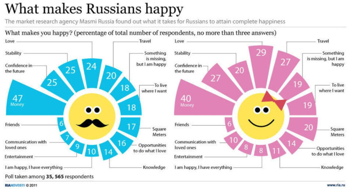 01 Ria Novosti Infographics What Makes Russians Happy