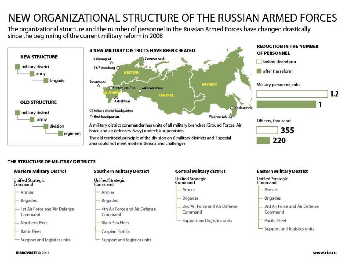 01 RIA-Novosti Infographics. New Organisational Structure ...