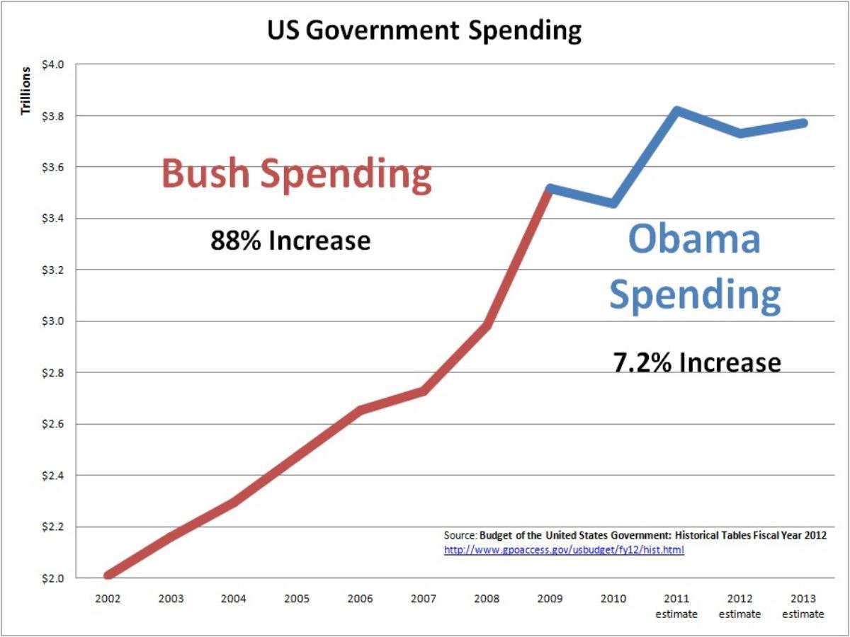 Obama increase spending
