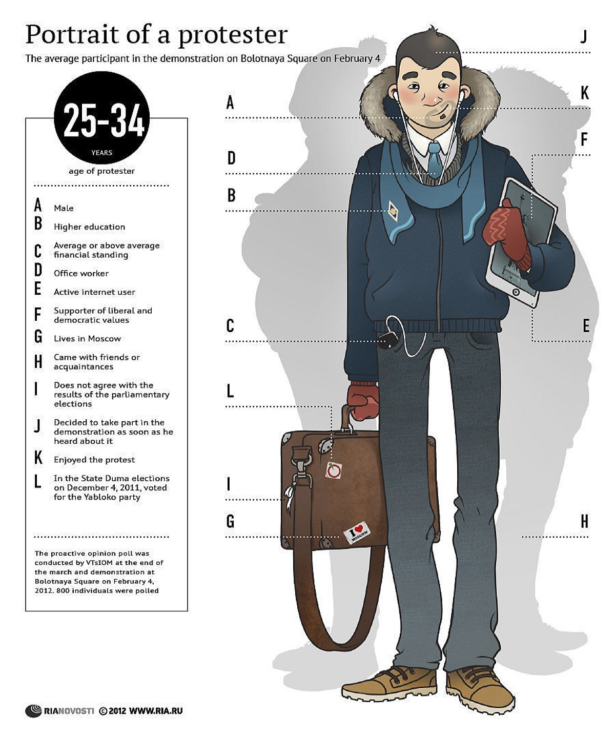 00 RIA-Novosti Infographics. Portrait of a Protestor. 2012