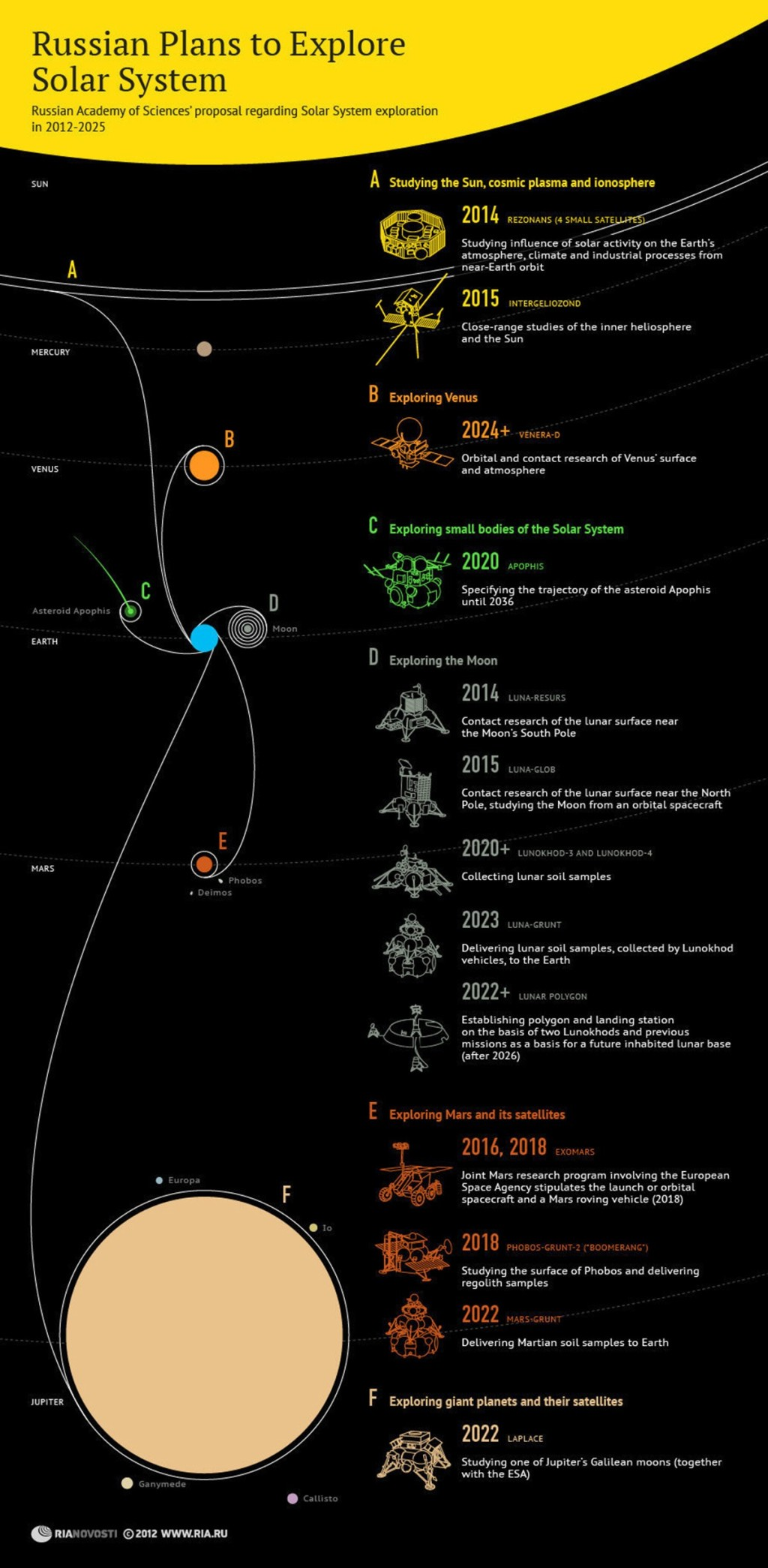 00 RIA-Novosti Inforgraphics. Russian Plans to Explore the Solar System. 2012