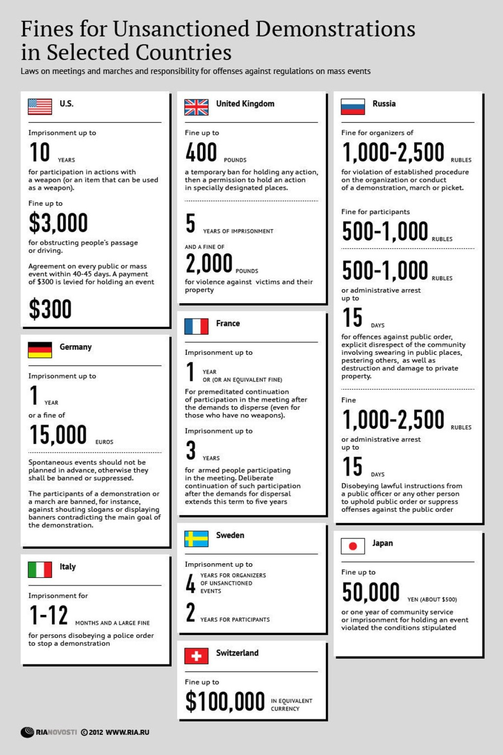 00 RIA-Novosti Infographics. Fines for Unsanctioned Demonstrations in Selected Countries. 2012