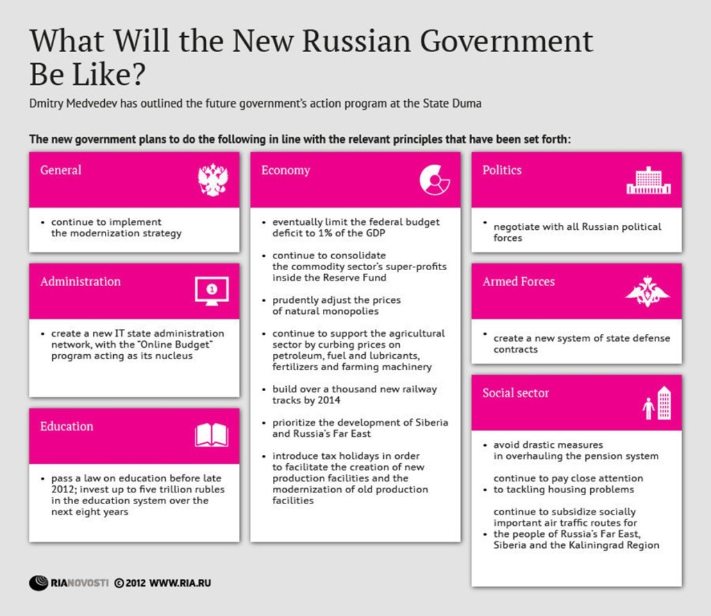 00 RIA-Novosti Infographics. What Will the New Russian Government Be Like. 2012