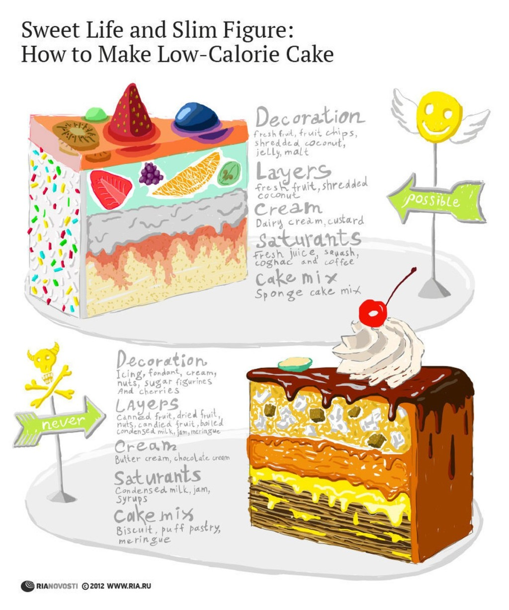 00 RIA-Novosti Infographics. How to Make Low-Calorie Cake. 2012