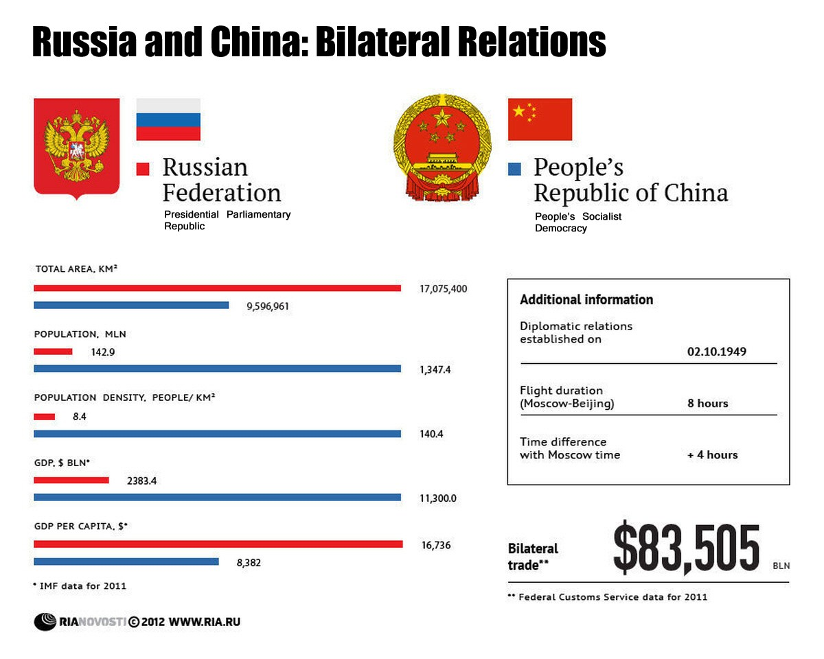 russian chinese energy relations Russia has been more actively pursuing relations with china for the past few years it makes sense as russia has plentiful natural resources including natural gas, oil, and minerals.