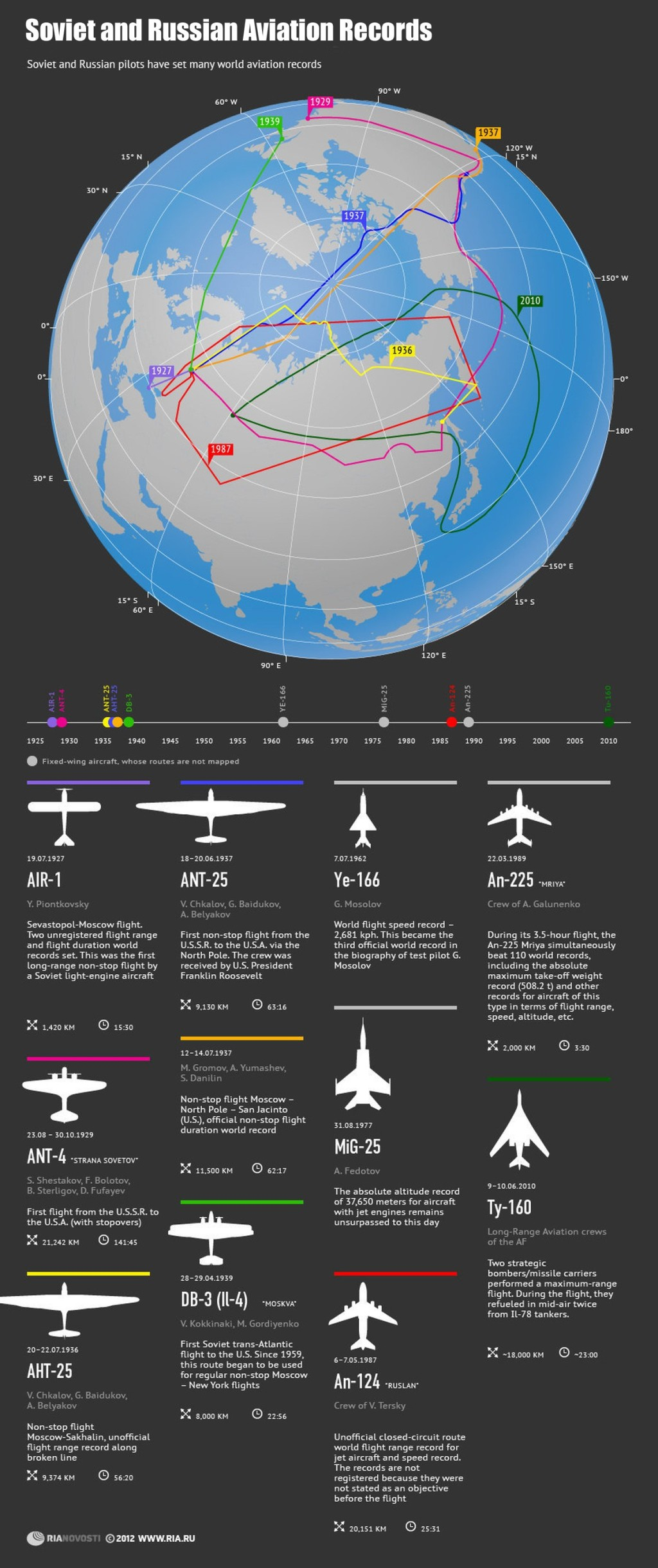 00 RIA-Novosti Infographics. Soviet and Russian Aviation Records. 2012