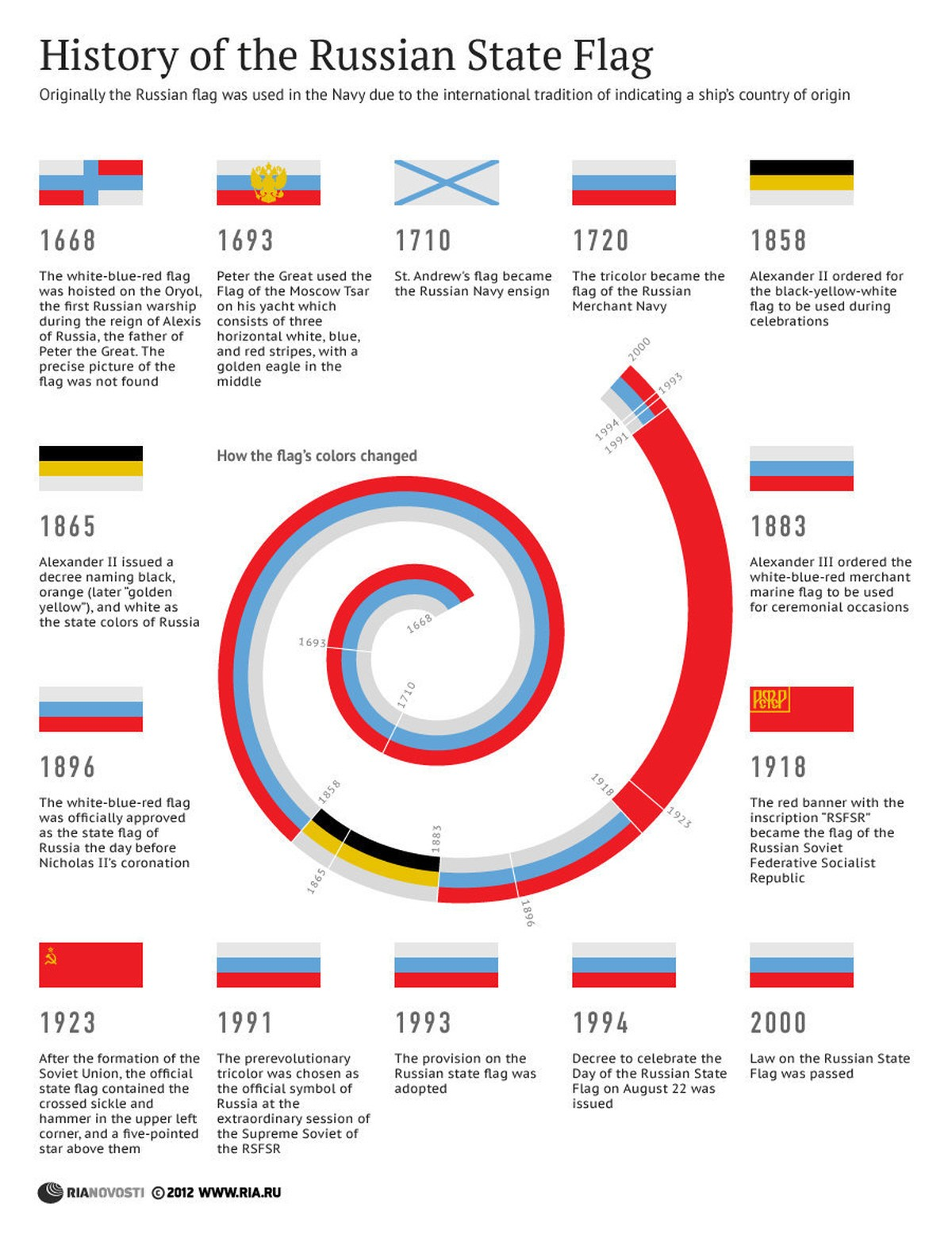 Sounds History Of The Russian 92
