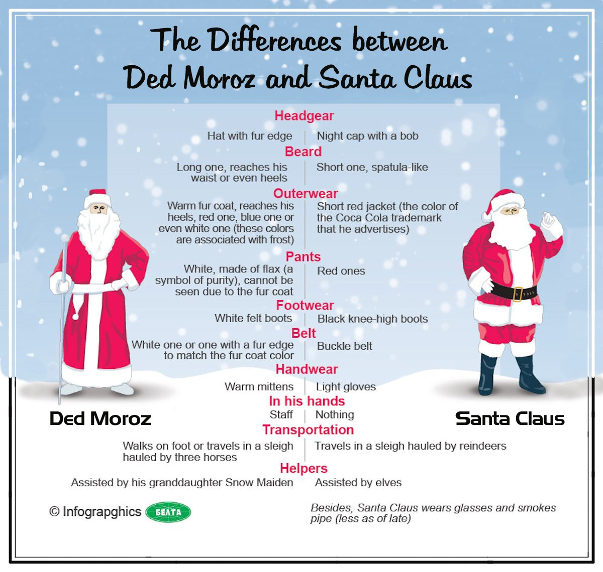 00 BelTA Infographics. The Differences Between Ded Moroz and Santa Claus. 2011