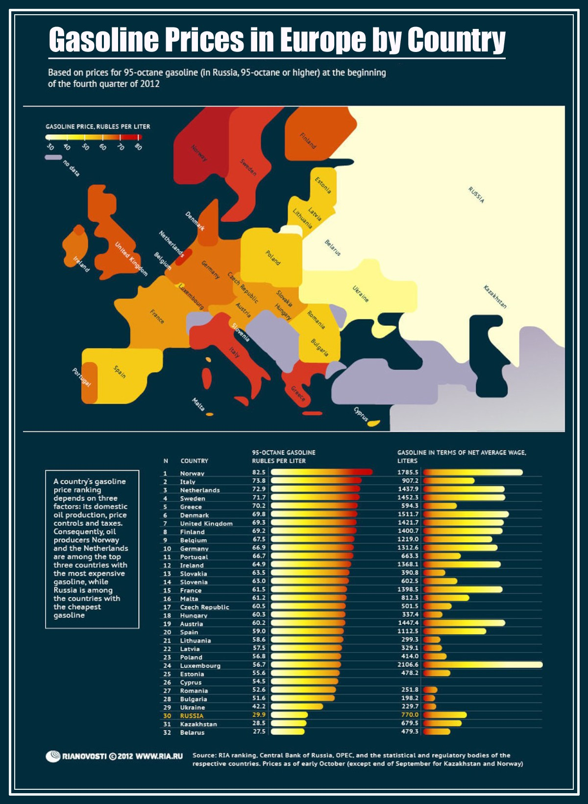 Infographic: Gasoline Prices in EU