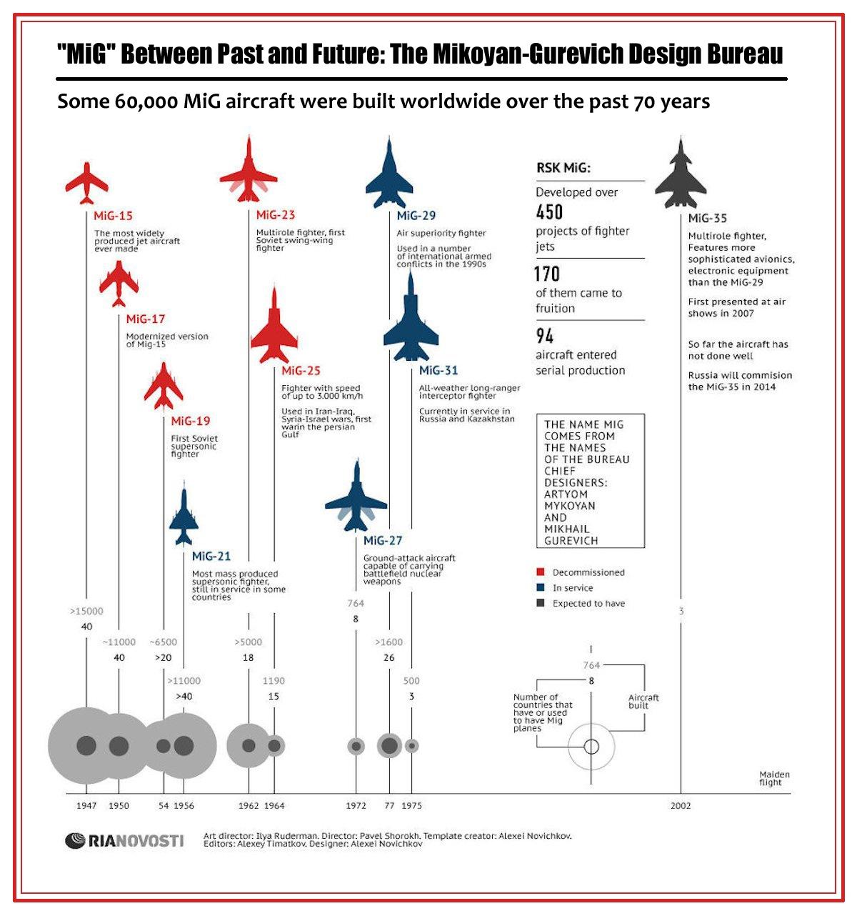 00 RIA-Novosti Infographics. 'MiG' Between Past and Future. Mikoyan-Gurevich Design Bureau. 2012