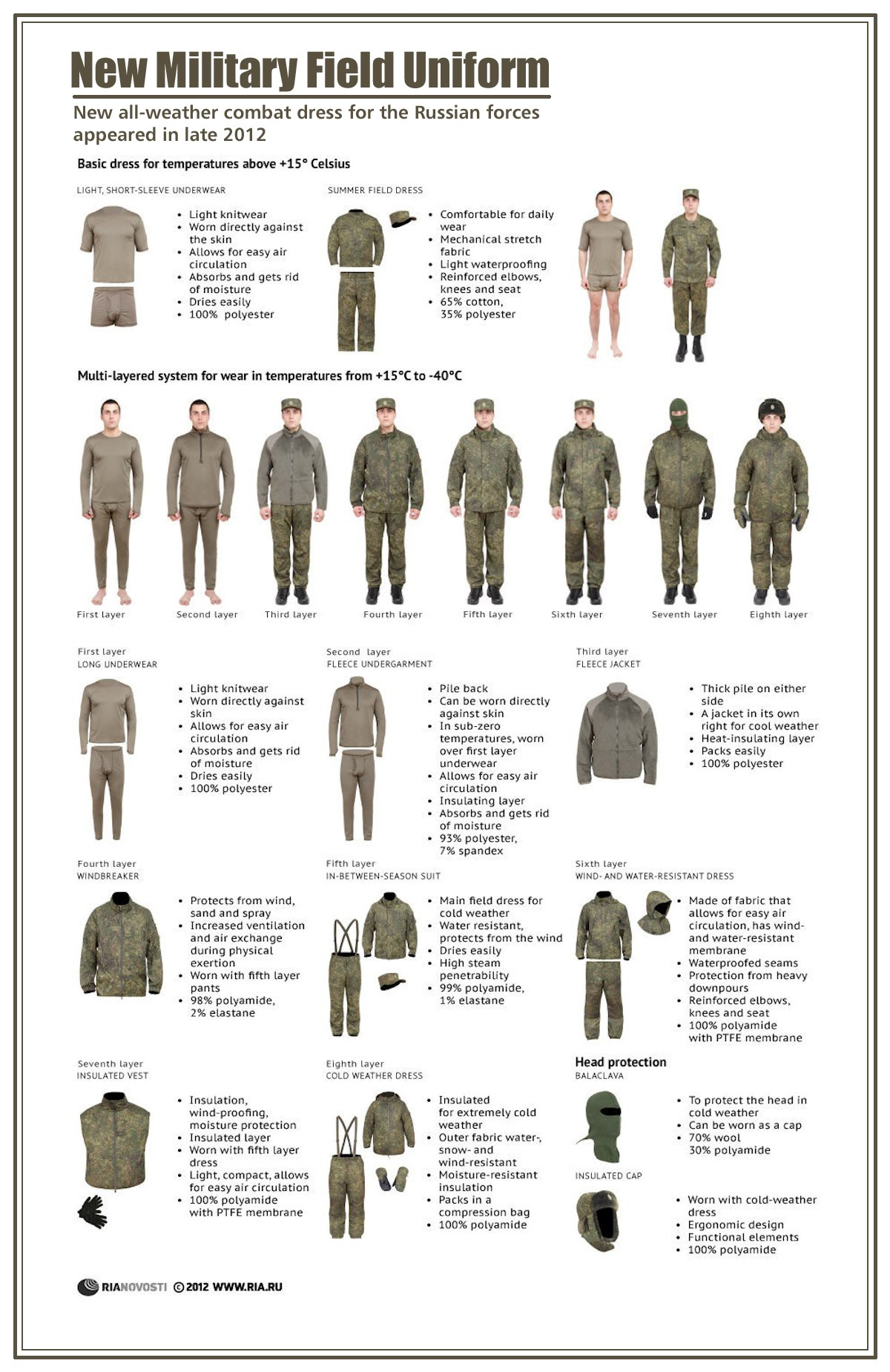 00 RIA-Novosti Infographics. New Military Field Uniform. 2012