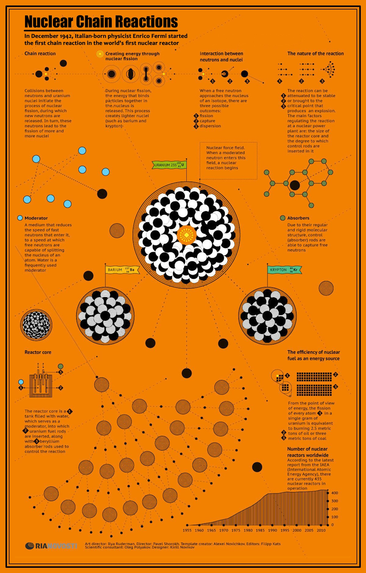 00 RIA-Novosti Infographics. Nuclear Chain Reactions. 2012