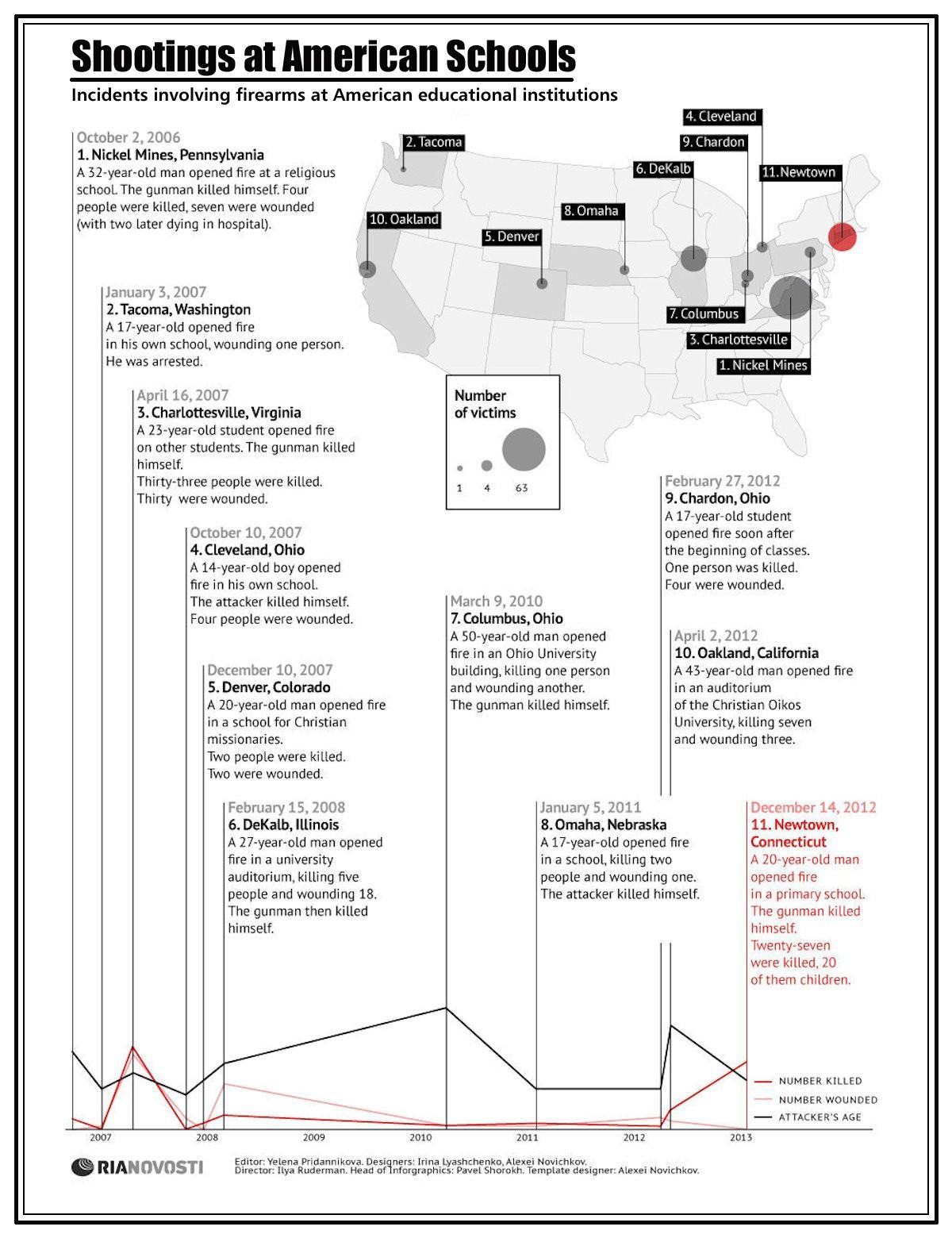 00 RIA-Novosti Infographics. Shootings at American Schools. 2012