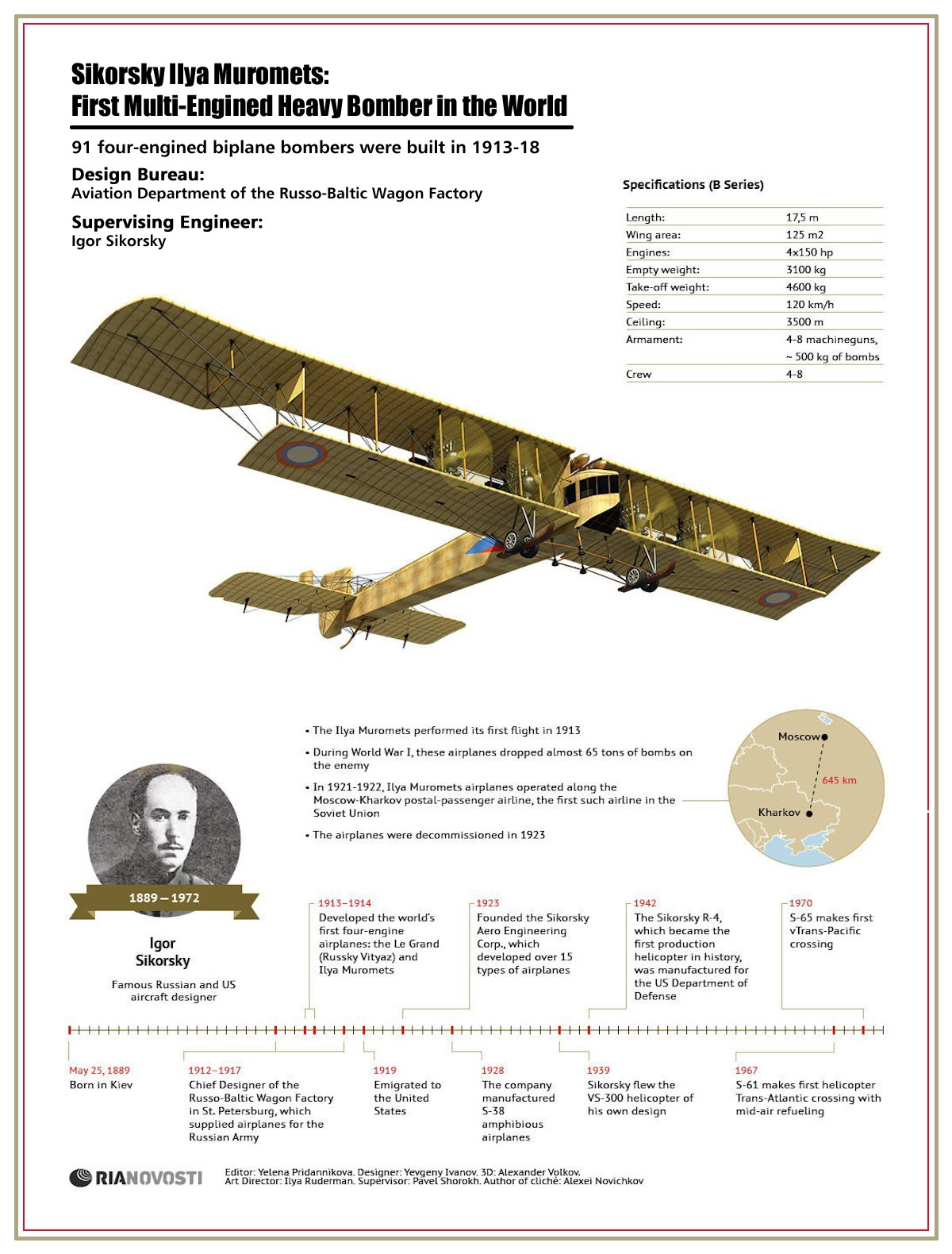 00 RIA-Novosti Infographics. Sikorsky Ilya Muromets. First Multi-Engined Heavy Bomber in the World. 2012