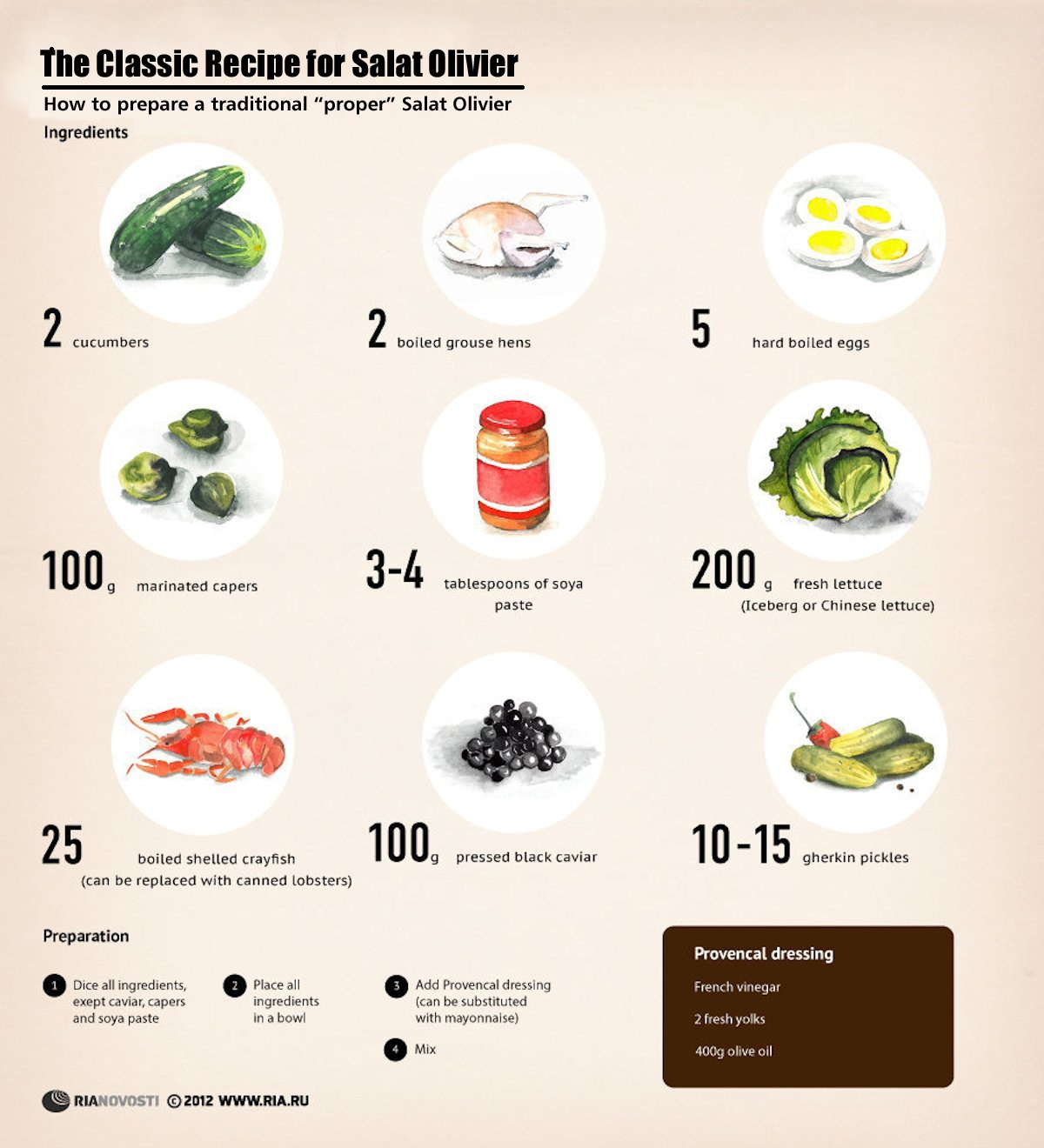 00 RIA-Novosti Infographics. The Classic Recipe for Salat Olivier. 2012