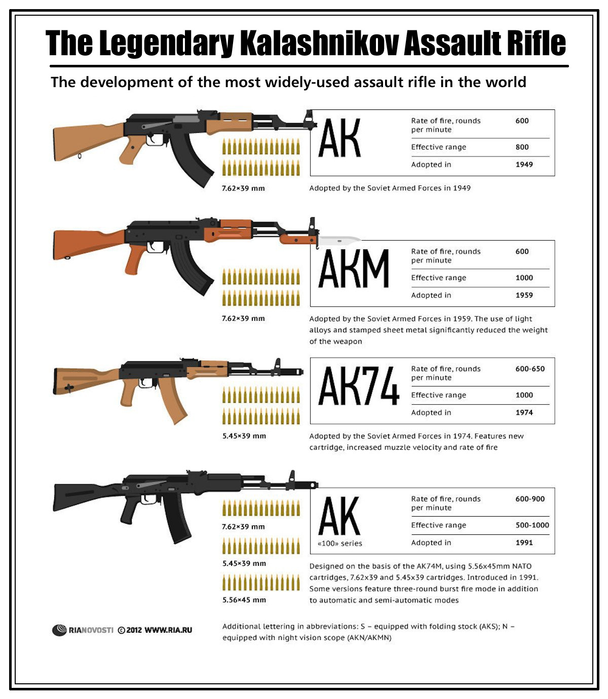 00 RIA-Novosti Infographics. The Legendary Kalashnikov Assault Rifle. 2012