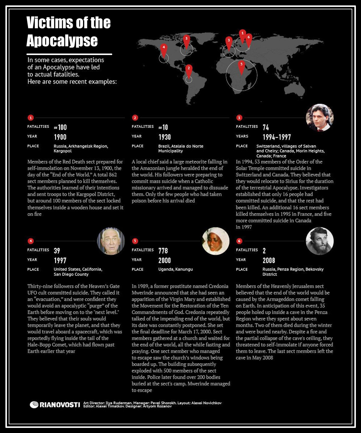 00 RIA-Novosti Infographics. Victims of the Apocalypse. 2012