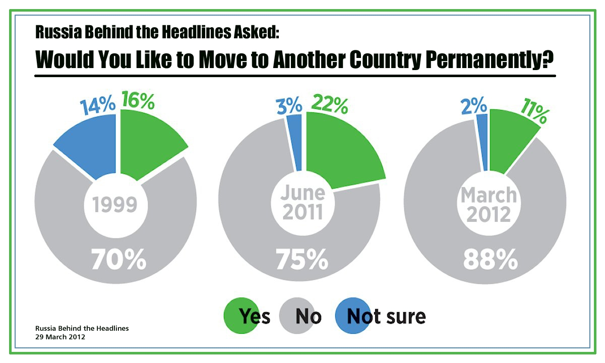 00 RBTH Infographic. Would You Like to Live in Another Country Permanently. 2012