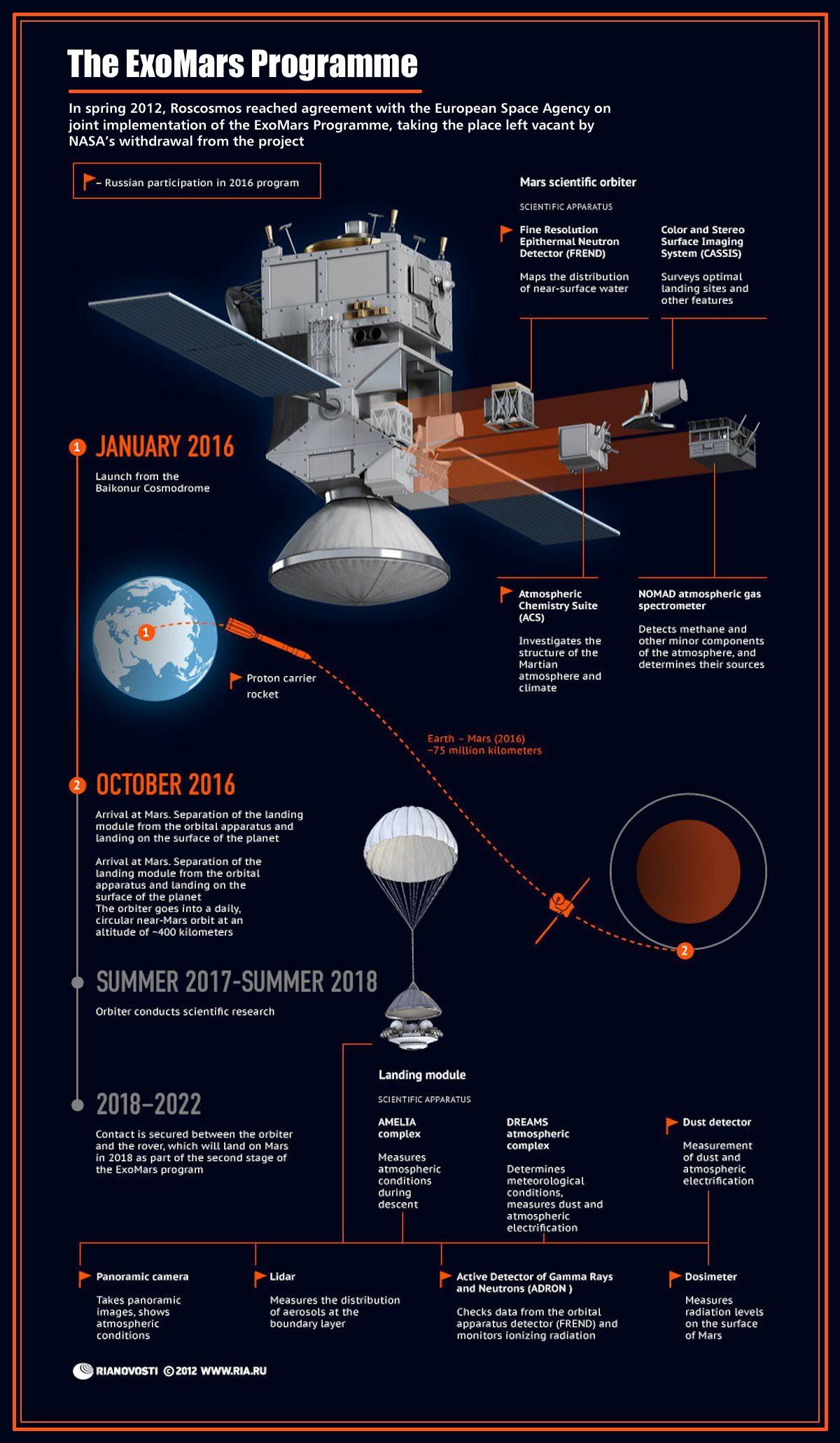 00 RIA-Novosti Infographics. The ExoMars Programme. 2013