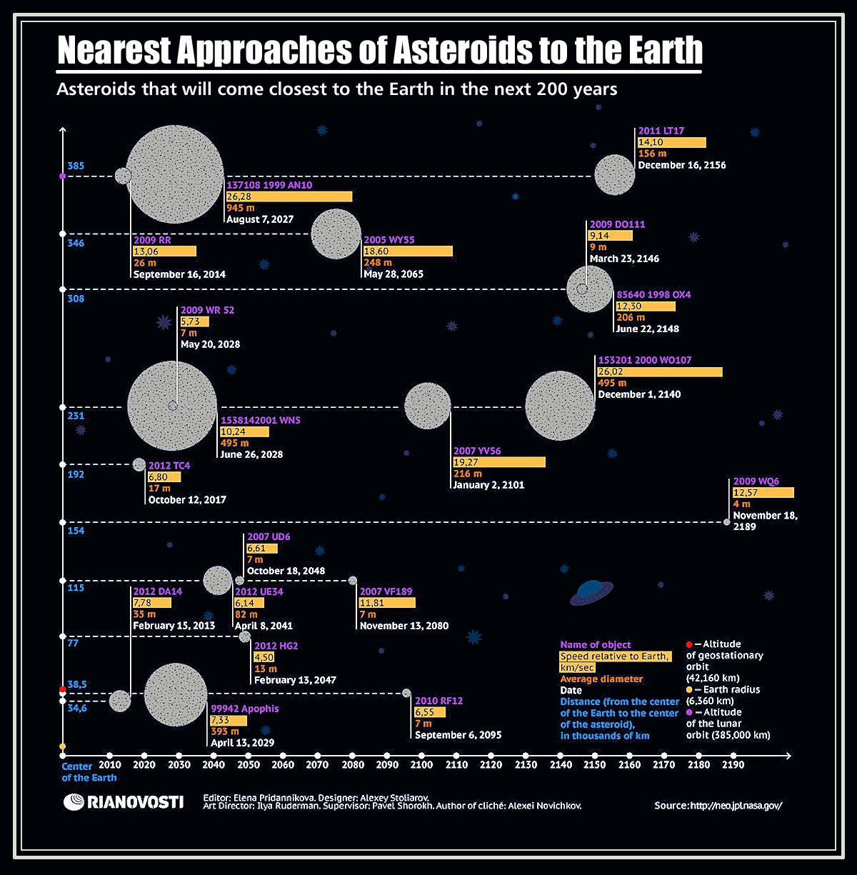 00 RIA-Novosti Infographics. Asteroids that Buzz Planet Earth. 2013