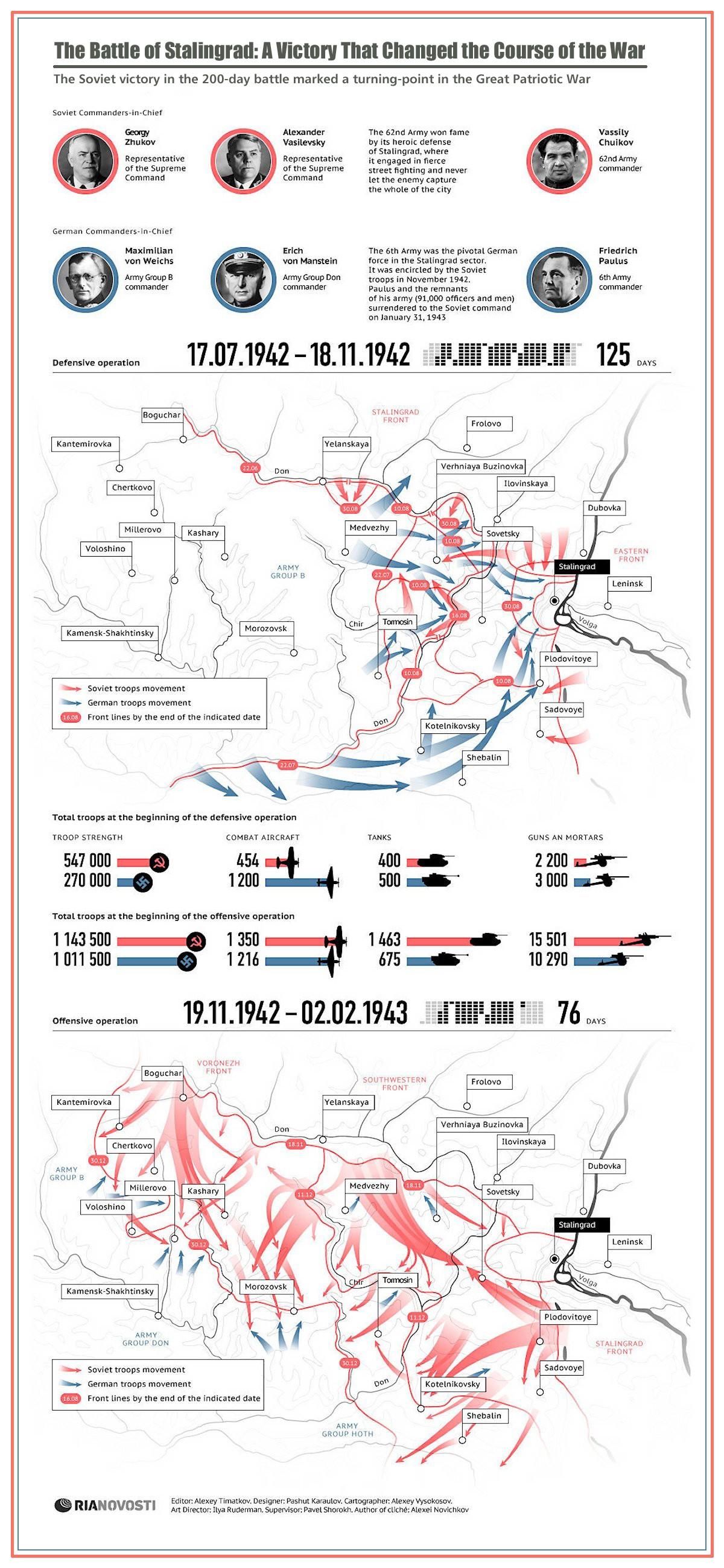 00 RIA-Novosti Infographics. Battle of Stalingrad. 2013