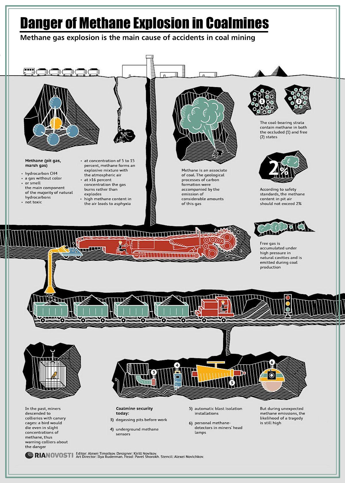 00 RIA-Novosti Infographics. Methane in Coalmines. 2013