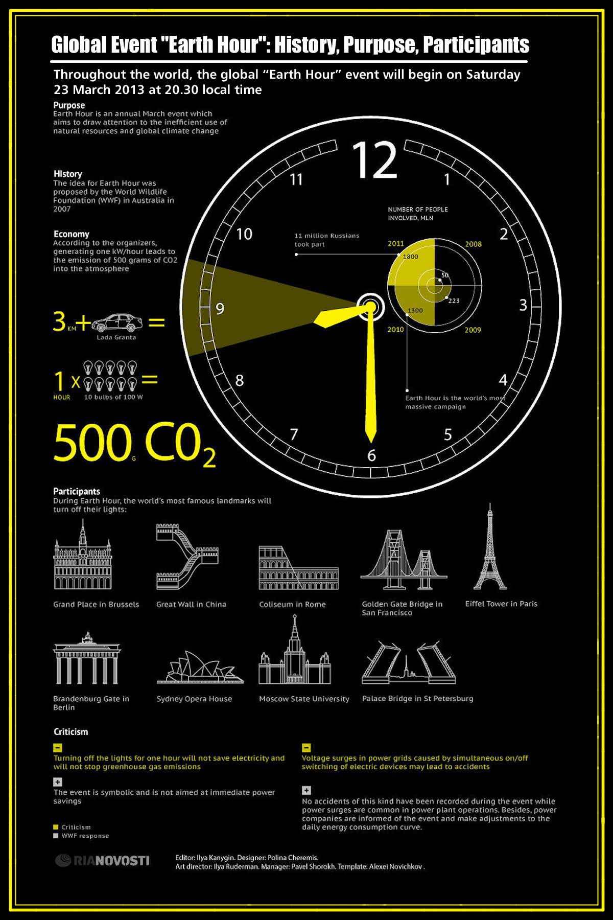 00 RIA-Novosti Infographics. Global Event 'Earth Hour'. History, Purpose, Participants. 2013