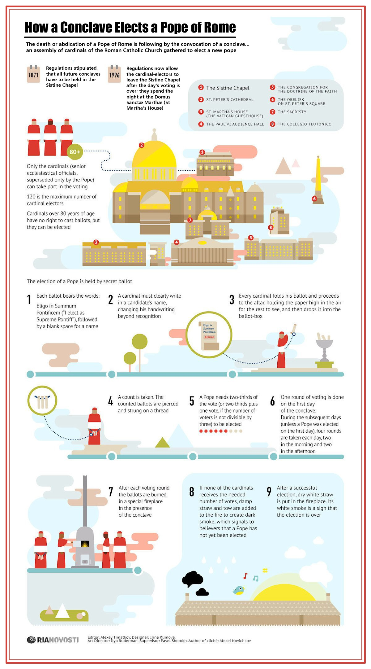 00 RIA-Novosti Infographics. How a Conclave Elects a Pope of Rome. 2013