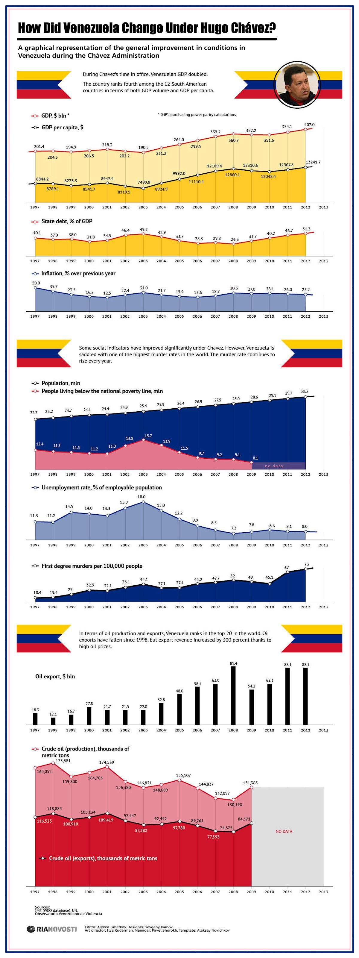 00 RIA-Novosti Infographics. How Did Venezuela Change Under Hugo Chávez. 2013