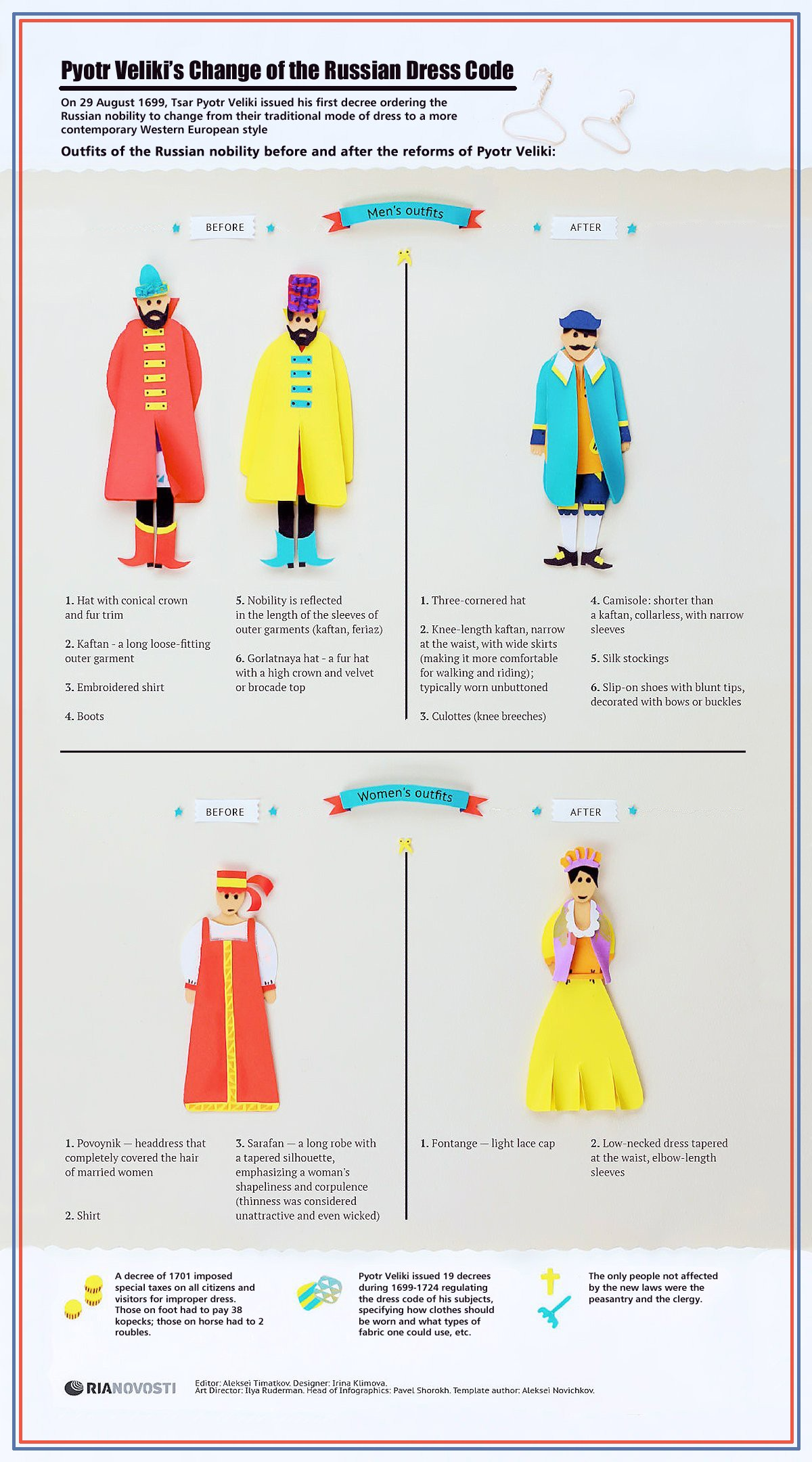 00 RIA-Novosti Infographics. Pyotr Veliki's Change of the Russian Dress Code. 2013