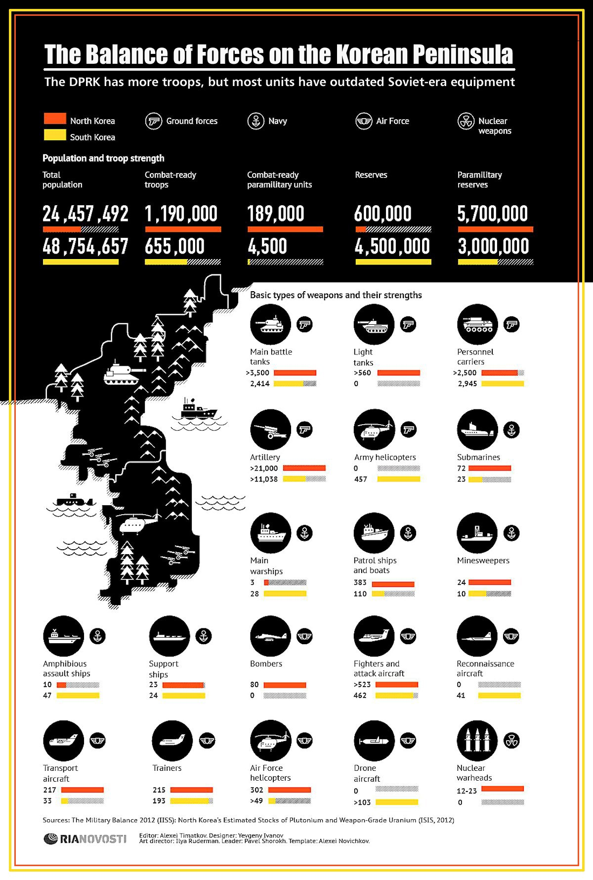 00 RIA-Novosti Infographics. The Balance of Forces on the Korean Peninsula. 2013