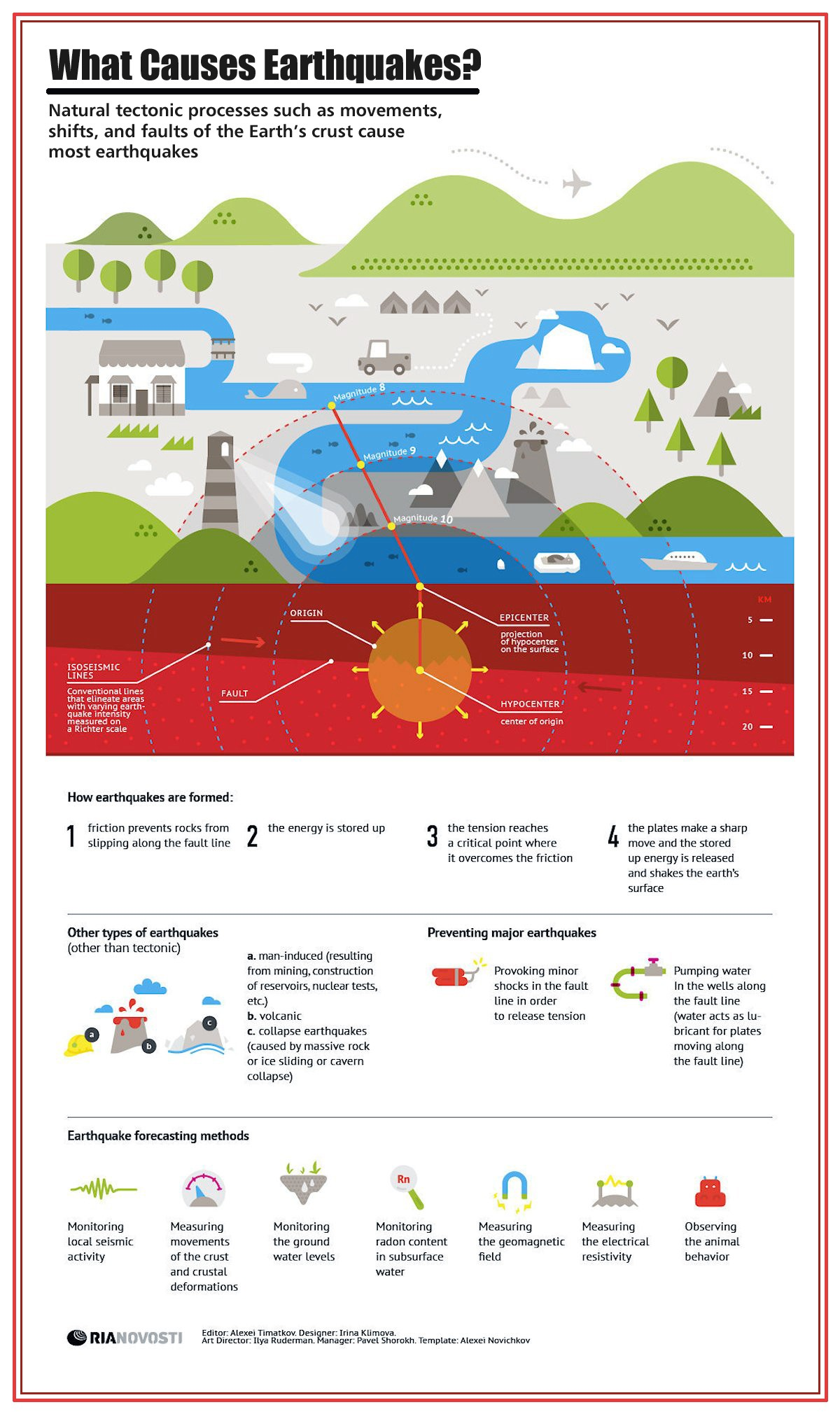00 RIA-Novosti Infographics. What Causes Earthquakes. 2013