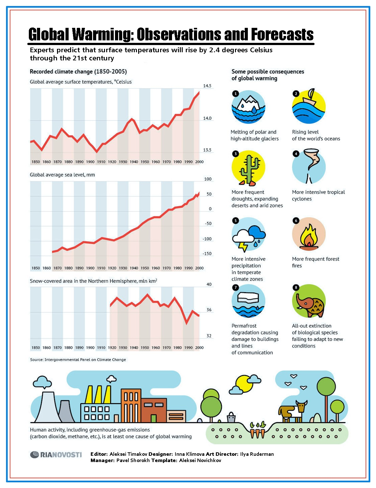 00 RIA-Novosti Infographics. Global Warming. Observations and Forecasts. 2013