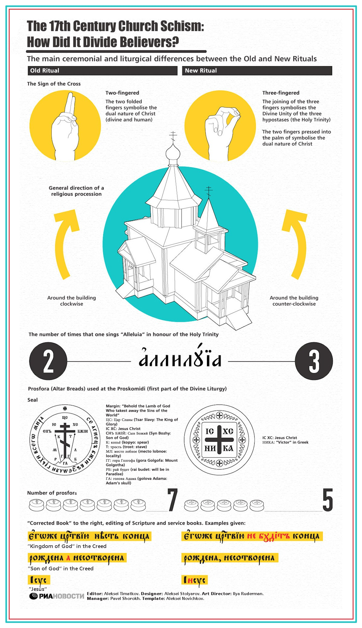 00 RIA-Novosti Infographics. The 17th Century Church Schism. How Did It Divide Believers. 2013