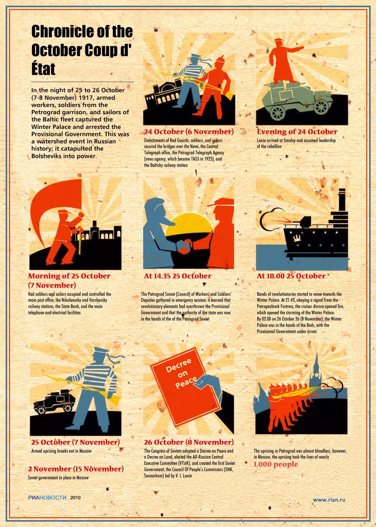 00 RIA-Novosti Infographics. Chronicle of the October Coup d' État. 2011