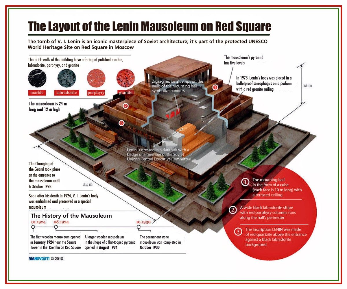 00 RIA-Novosti Infographics. The Layout of the Lenin Mausoleum on Red Square. 2010