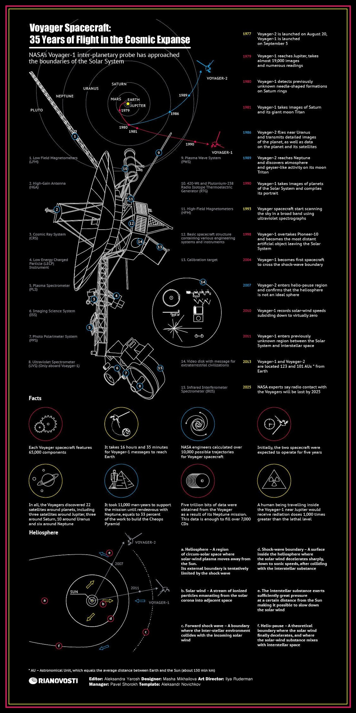 00 RIA-Novosti Infographics. Voyager Spacecraft