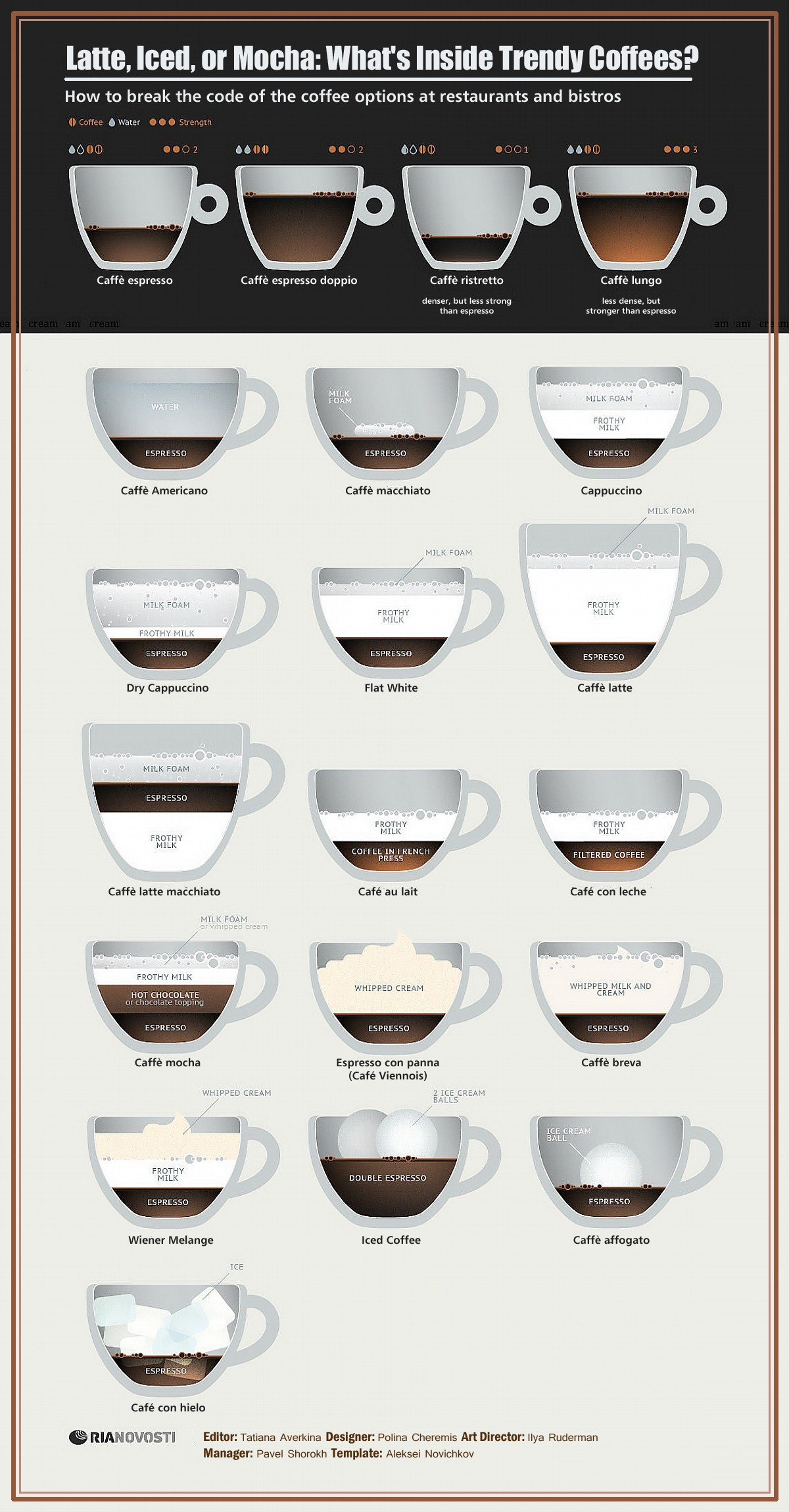 00 RIA-Novosti Infographics. Latte, Iced, or Mocha. What's Inside Trendy Coffees. 2013