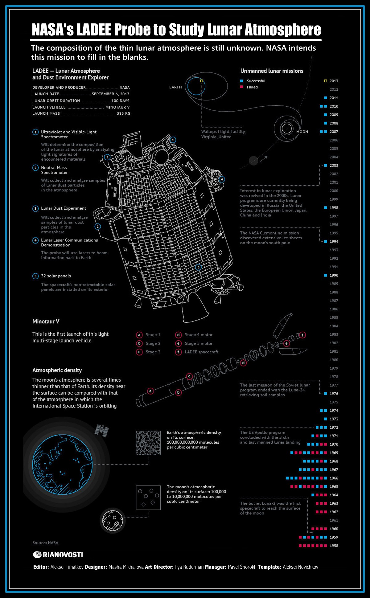 00 RIA-Novosti Infographics. NASA's LADEE Probe to Study Lunar Atmosphere. 2013
