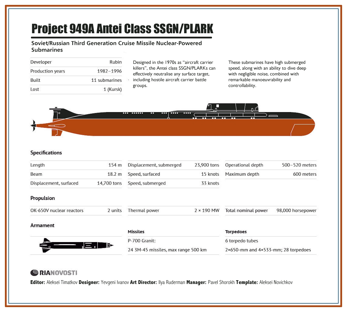 00 RIA-Novosti Infographics. Project 949A Antei Nuclear-Powered Cruise Missile Submarines SSGN PLARK. 2013