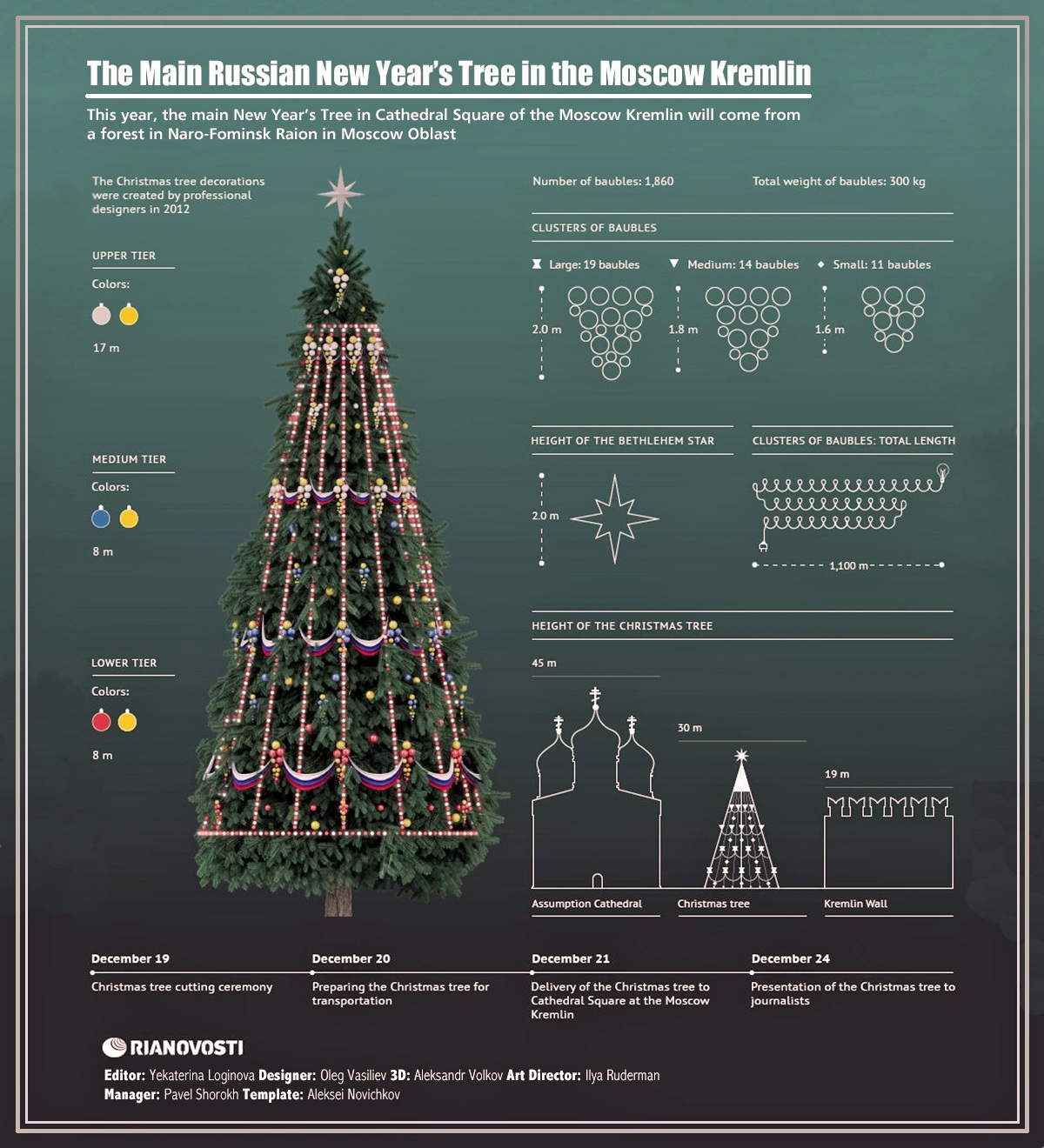 00 RIA-Novosti Infographics. The Main Russian New Year's Tree in the Moscow Kremlin. 2013