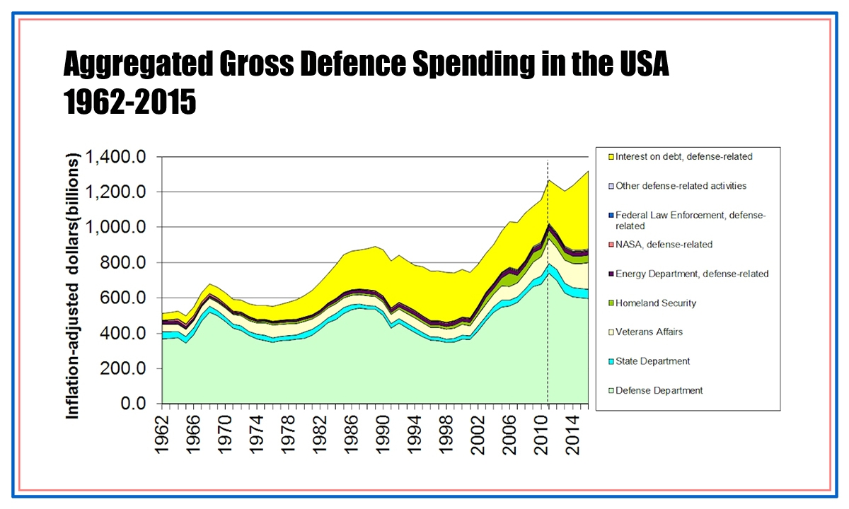 00 US Military Spending 1962-2015. 28.12.13