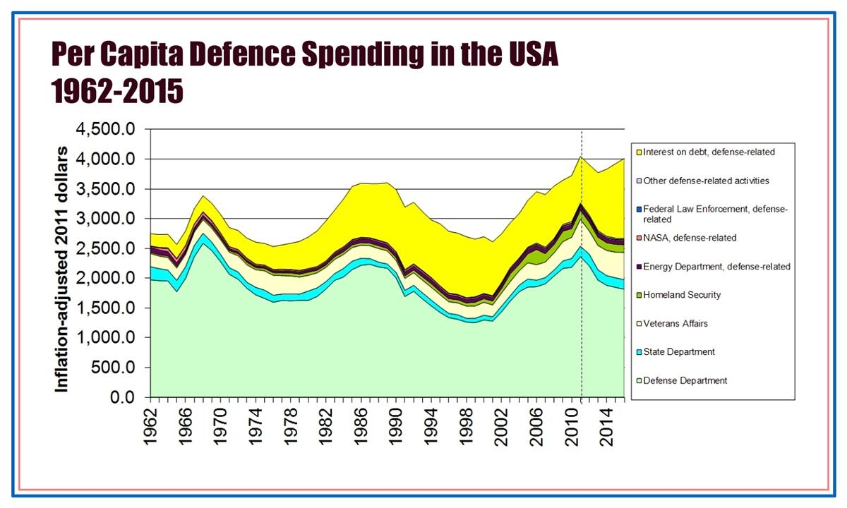 00 US Military Spending per capita. 1962-2015. 28.12.13