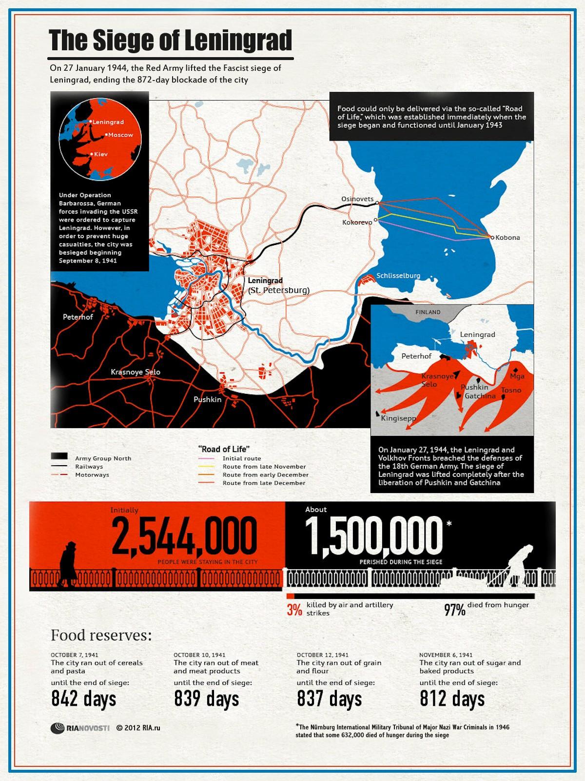 00 RIA-Novosti Infographics. The Siege of Leningrad. 2012