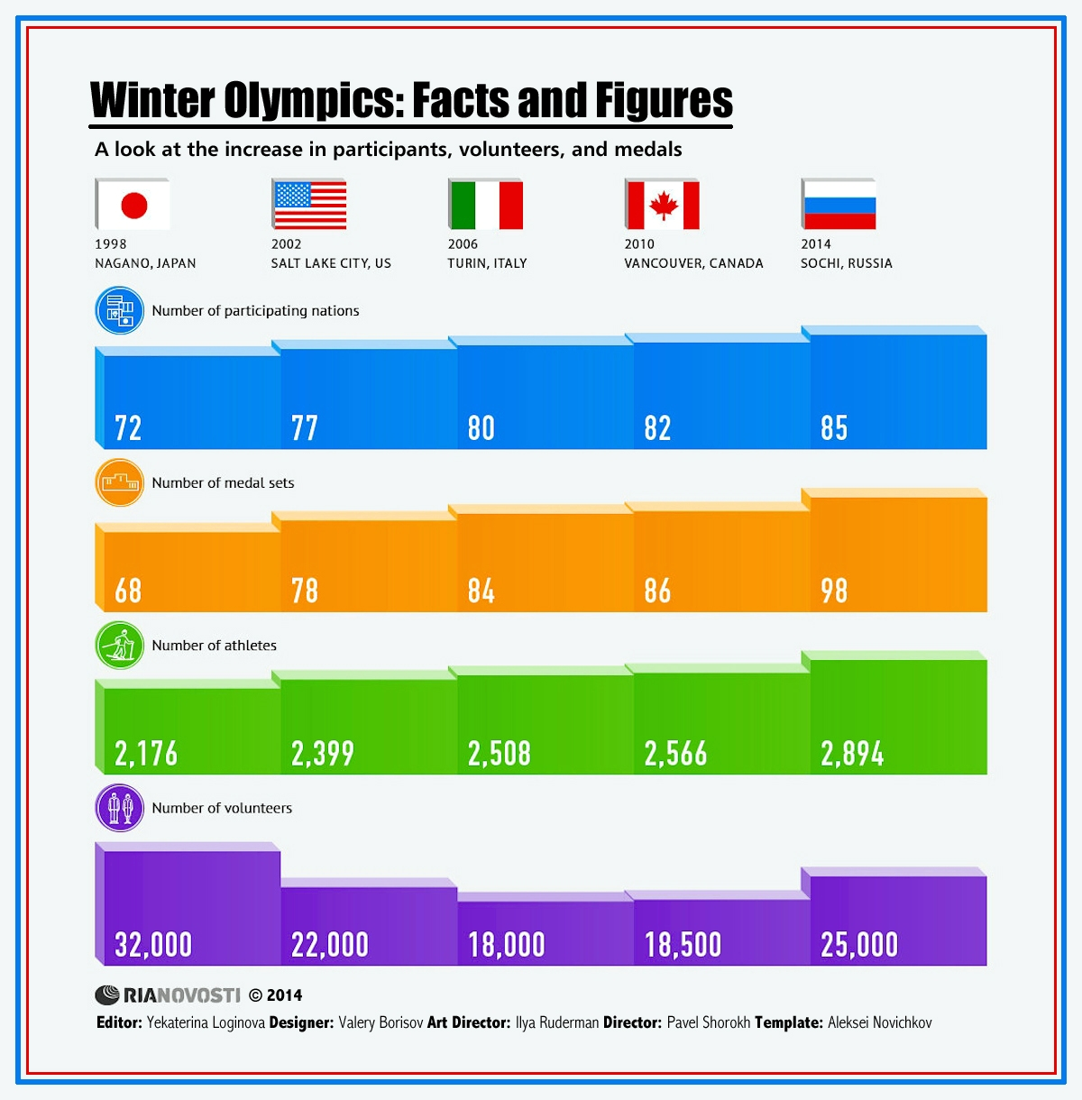 00 RIA-Novosti Infographics. Winter Olympics. Facts and Figures. 2014